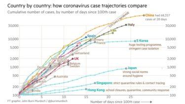 アメリカに学べ!コロナウイルスと経済対策